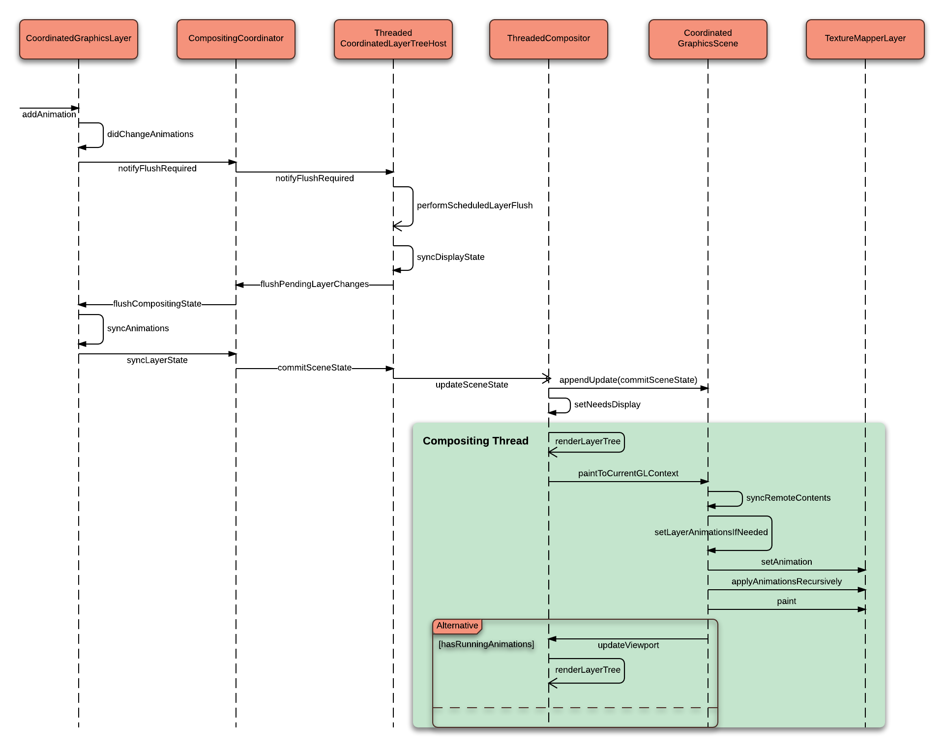 A sequence diagram of the updating animation in the Threaded Compositor