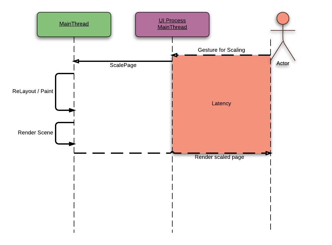 A simplified diagram to visualize scaling procedure of the current WebKitGTK+.