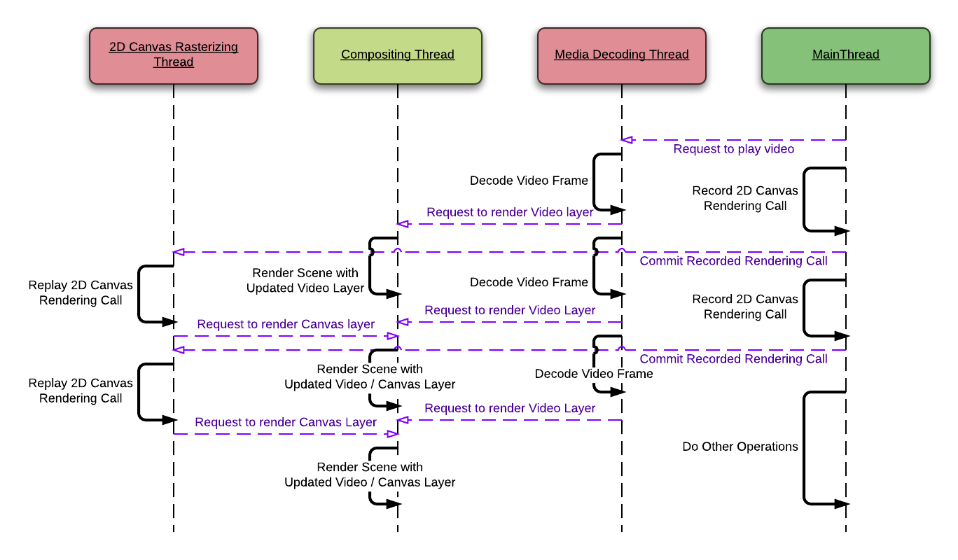 A diagram to visualize rendering pipeline of for Canvas and Video.