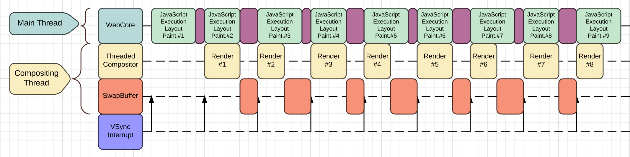 A diagram to visualize rendering pipeline of the Threaded Compositor.