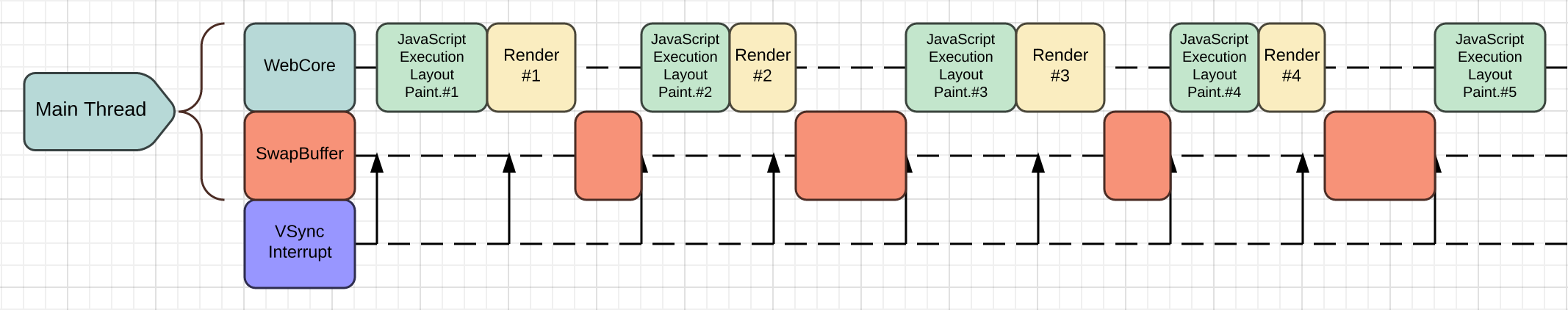 A diagram to visualize rendering pipeline of the current WebKitGTK+.